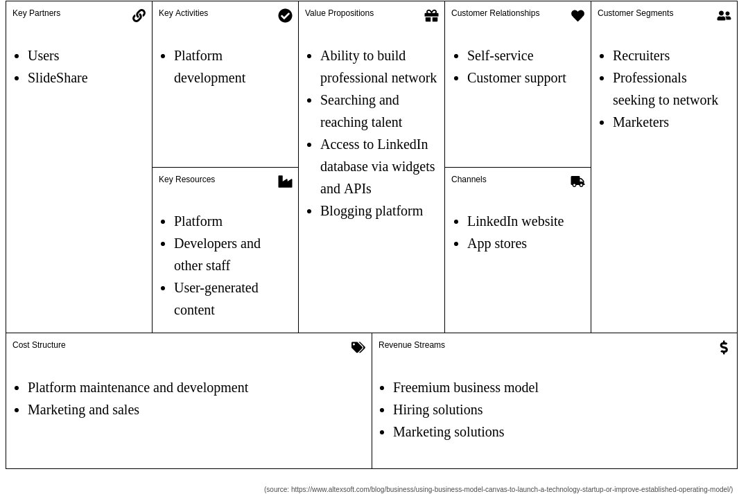 LinkedIn (Business Model Canvas Example)
