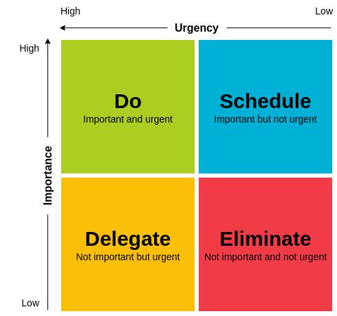艾森豪优先矩阵 template: Eisenhower Matrix Template (Created by Diagrams's 艾森豪优先矩阵 maker)