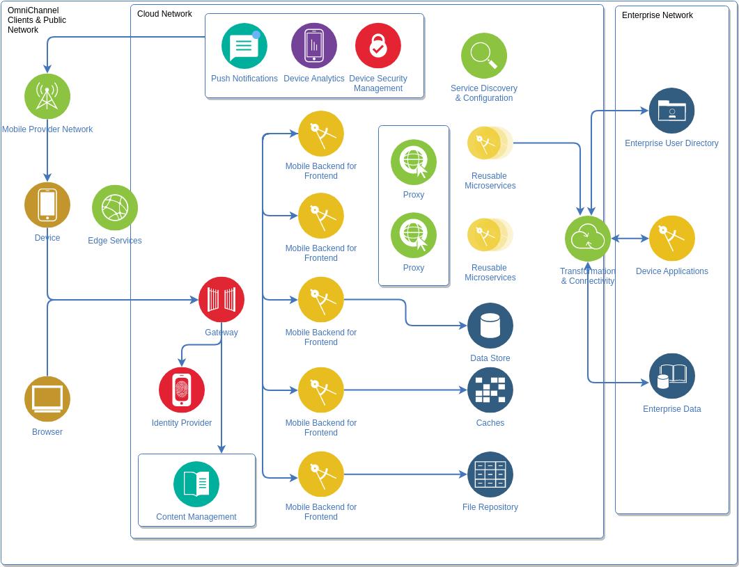IBM Cloud Architecture Diagram template: Microservices Diagram (Created by Diagrams's IBM Cloud Architecture Diagram maker)