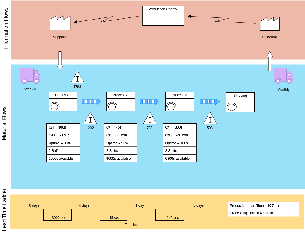 Value Stream Mapping template: Value Stream Template 2 (Created by Diagrams's Value Stream Mapping maker)