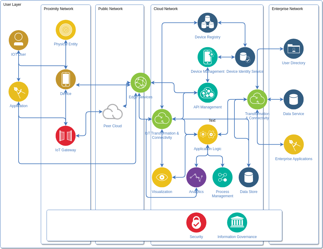 IoT Diagram (IBM Cloud Architecture Diagram Example)