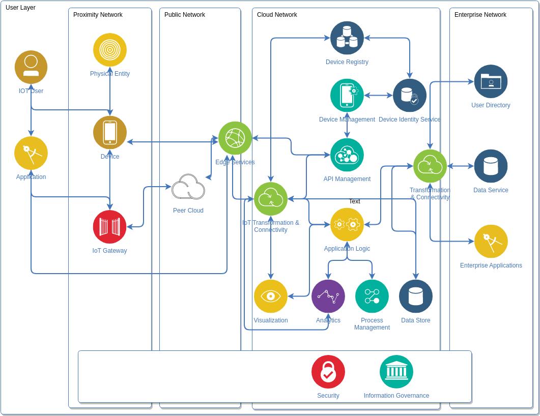 IBM Cloud Architecture Diagram template: IoT Diagram (Created by Diagrams's IBM Cloud Architecture Diagram maker)