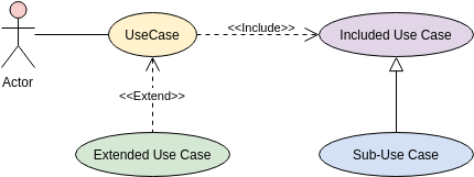 Use Case Diagram template: Use Case Structuring Template (Created by Diagrams's Use Case Diagram maker)