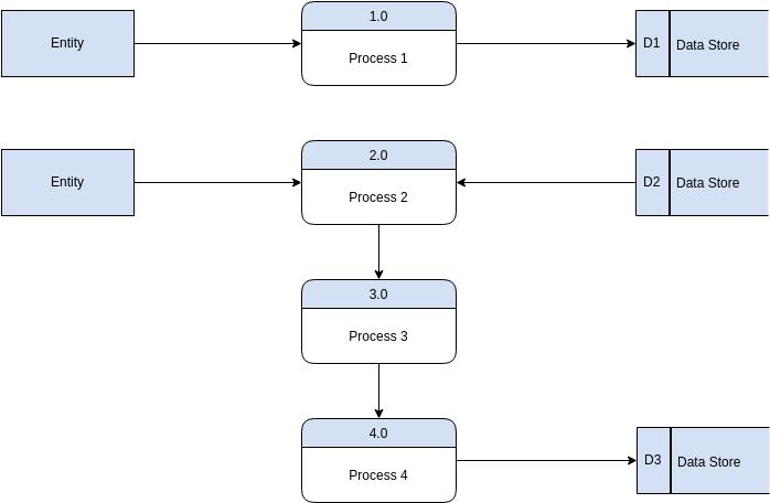 Gane Sarson Diagram template: Gane Sarson Template (Created by Diagrams's Gane Sarson Diagram maker)