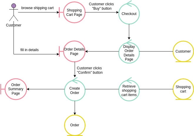 Robustness Diagram template: Place Order (Created by Diagrams's Robustness Diagram maker)