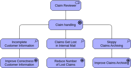 Archimate Diagram template: Stakeholder (Created by Diagrams's Archimate Diagram maker)