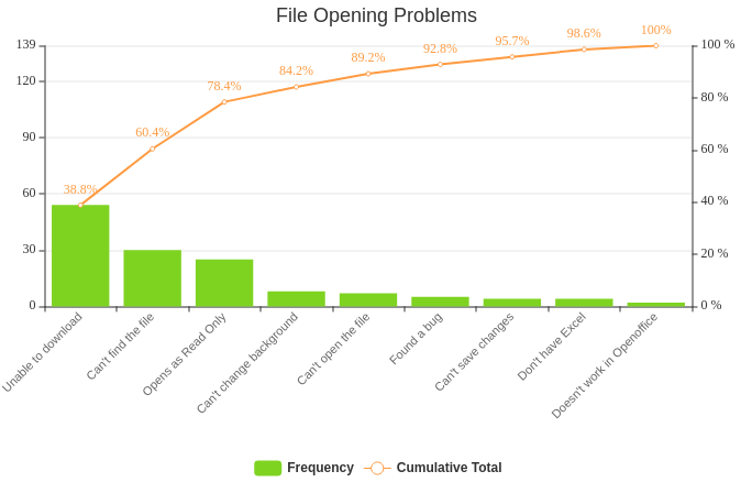 File Opening Problems Pareto Chart