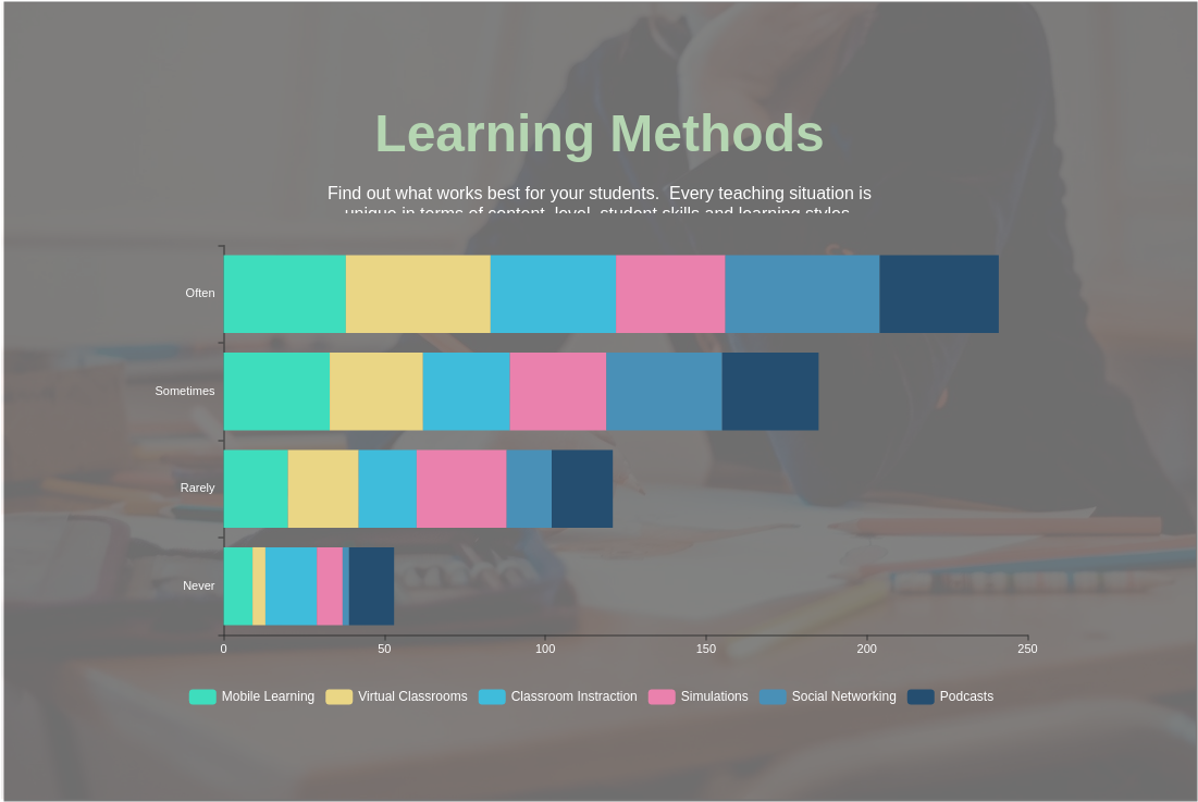 Learning Methods (Bar Chart Example)