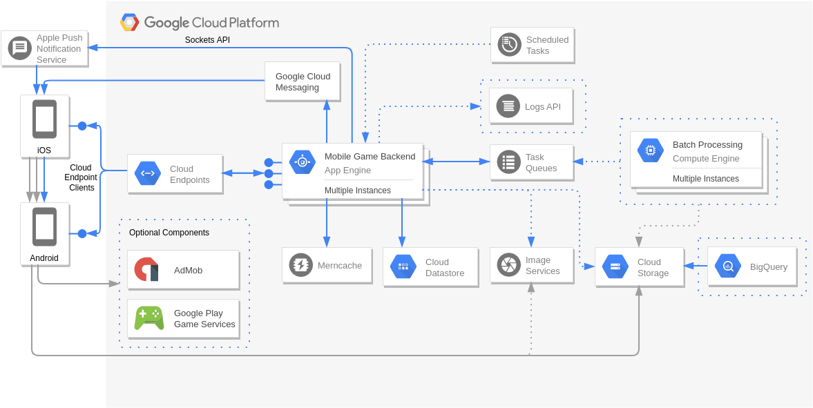 Mobile Game Backend (Google Cloud Platform Diagram Example)