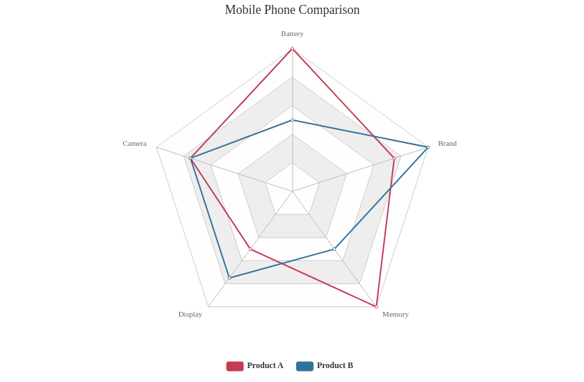 Mobile Phone Comparison (Radar Chart Example)