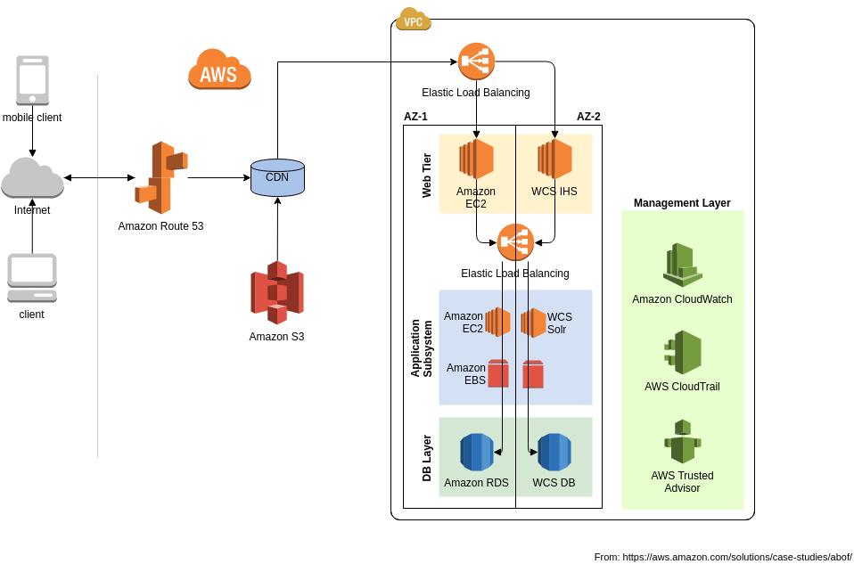 ABOF's Architecture (AWS Architecture Diagram Example)