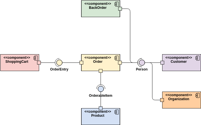 Component Diagram template: Online Shop (Created by Diagrams's Component Diagram maker)