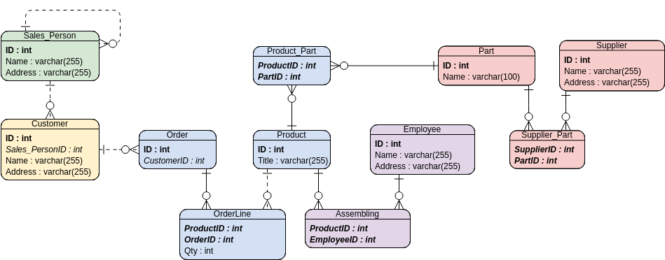 entity relationship diagram example: inventory system  inventory system
