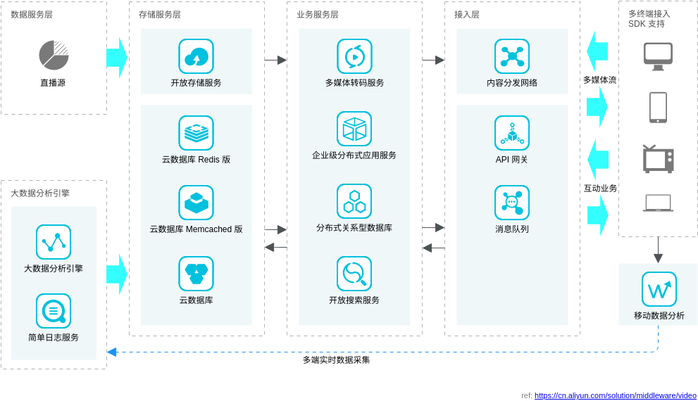 视频互动解决方案 (Alibaba Cloud Architecture Diagram Example)