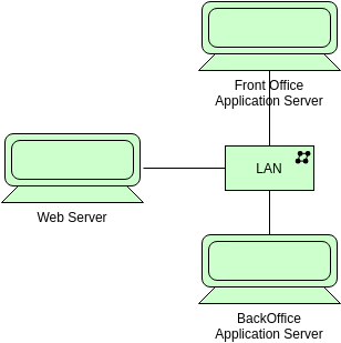 Archimate Diagram template: Device (Created by Diagrams's Archimate Diagram maker)