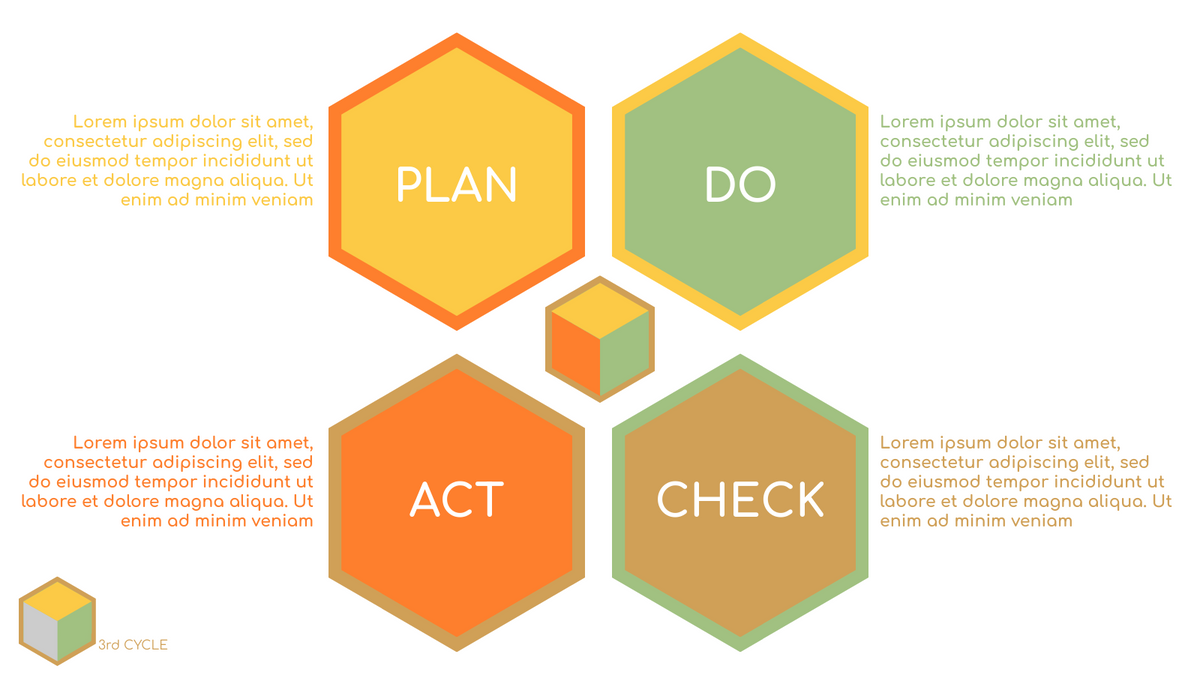 PDCA Model template: Simple PDCA Chart (Created by InfoART's PDCA Model marker)