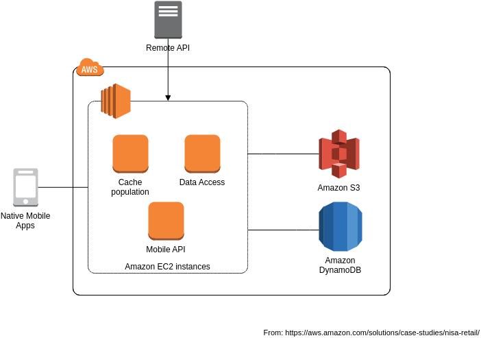 AWS Architecture Diagram template: Nisa Retail Mobile Architecture (Created by Diagrams's AWS Architecture Diagram maker)