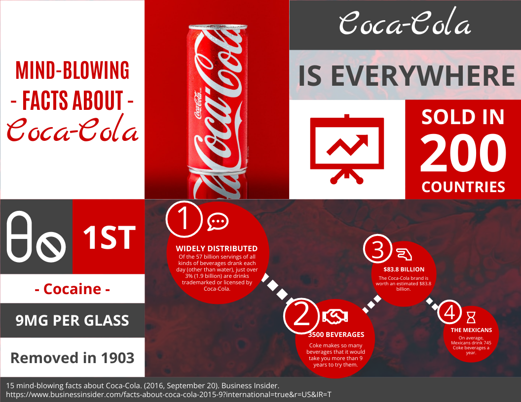 Infographic template: Mind-blowing Facts About Coca-Cola horizontal infographic (Created by InfoART's Infographic maker)
