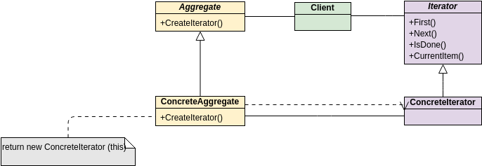 Class Diagram template: GoF Design Patterns - Iterator (Created by Diagrams's Class Diagram maker)