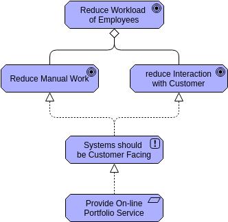 Goal Realization (ArchiMateDiagram Example)