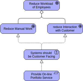 Archimate Diagram template: Goal Realization (Created by Diagrams's Archimate Diagram maker)