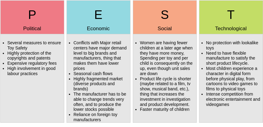 Toy Industry (PEST Analysis Example)