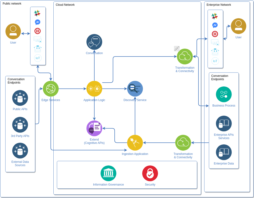 IBM Cloud Architecture Diagram template: Cognitive Diagram (Created by Diagrams's IBM Cloud Architecture Diagram maker)