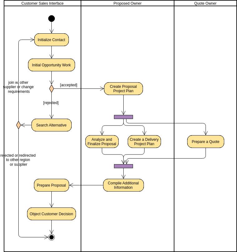 Activity Diagram template: Swimlane Proposal Process (Created by Diagrams's Activity Diagram maker)