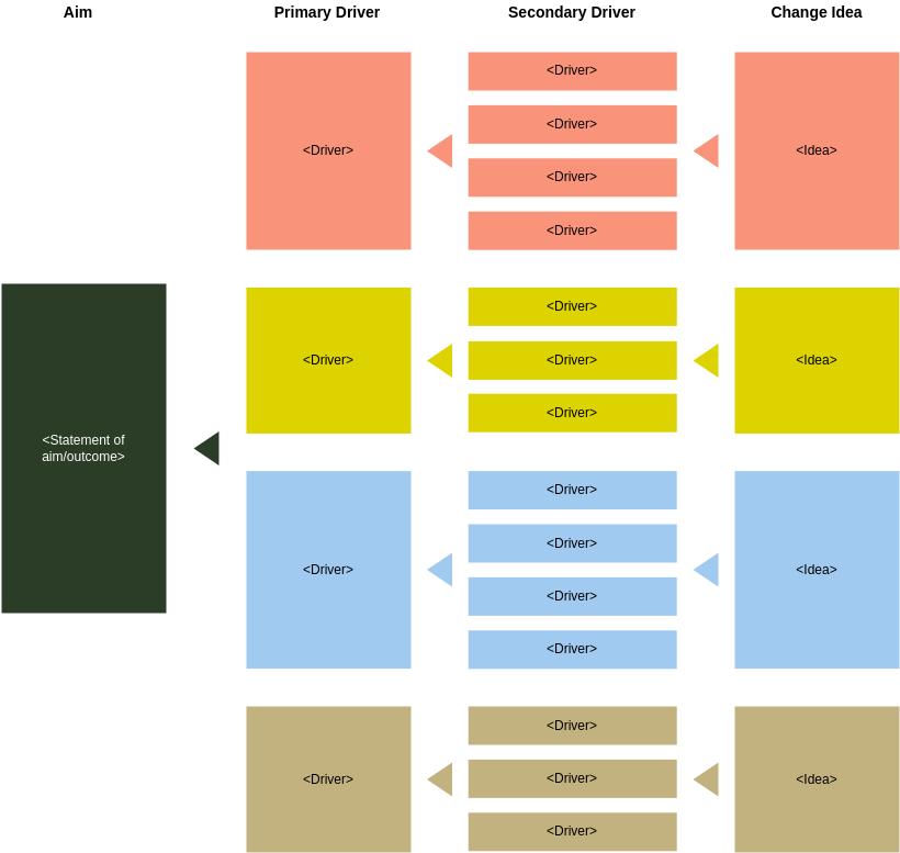 Simple Driver Diagram Template (Driver Diagram Example)