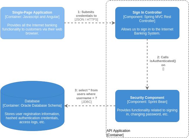 C4 Model template: C4 Model Dynamic Diagram for API Application (Created by Diagrams's C4 Model maker)