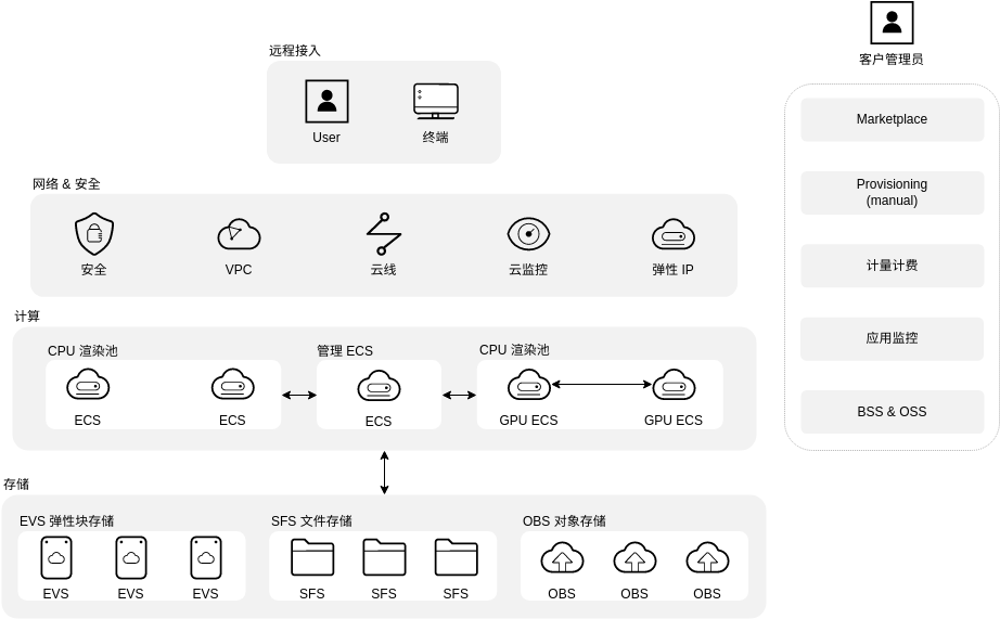 渲染解决方案架构 (Huawei Cloud Architecture Diagram Example)
