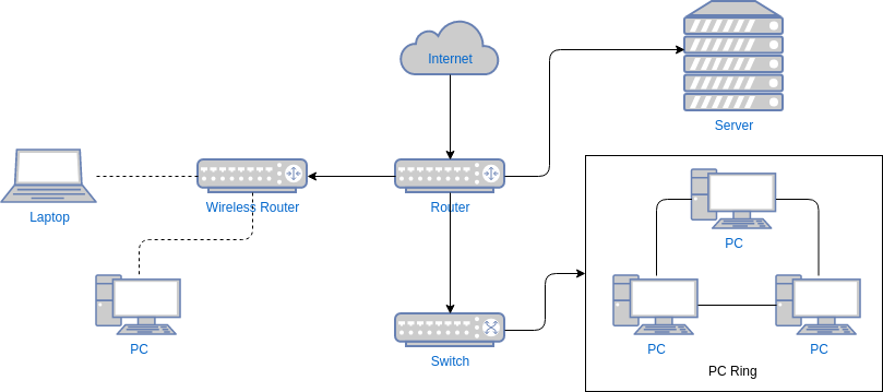 Computer Network Diagram Template (Network Diagram Example)