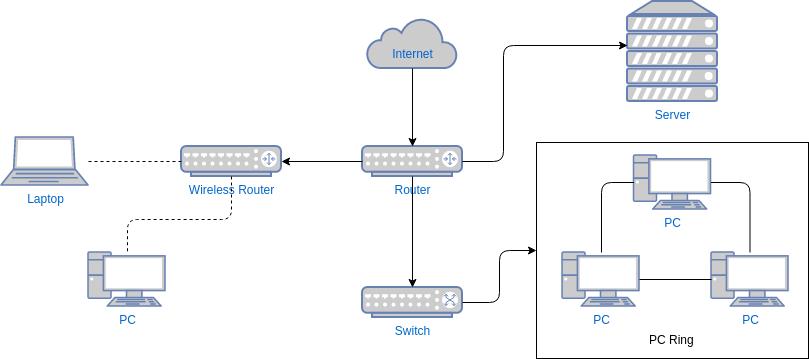 Network Diagram template: Computer Network Diagram Template (Created by Diagrams's Network Diagram maker)