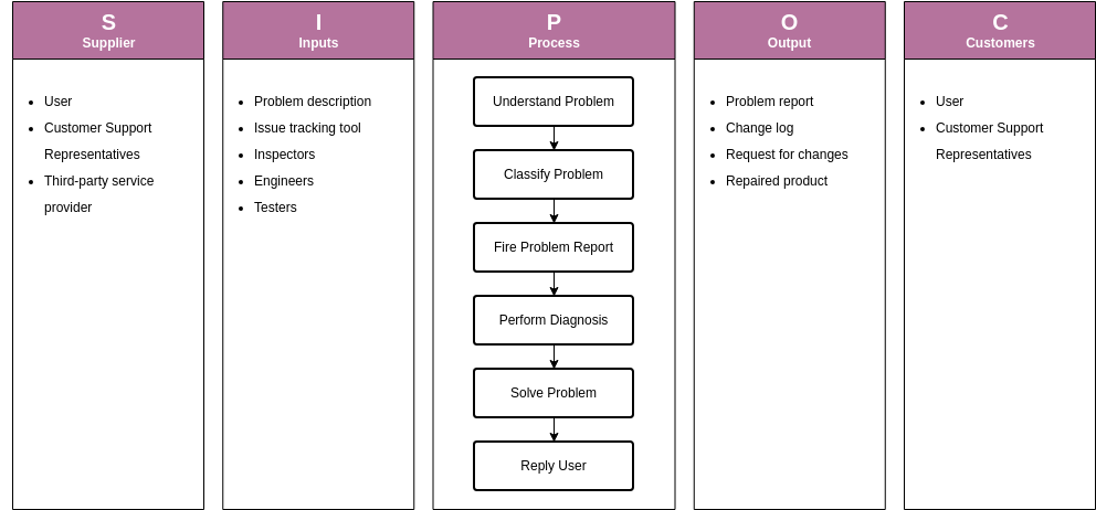 Swimlane Diagram template: SIPOC Example - Report of Problem (Created by Diagrams's Swimlane Diagram maker)
