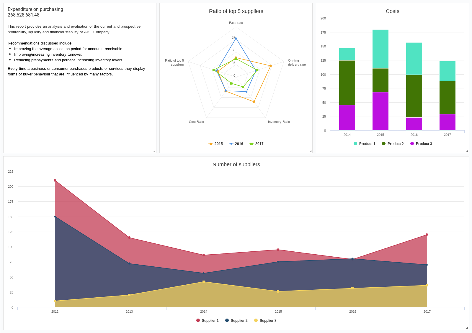 Purchase Analysis (Dashboard Example)
