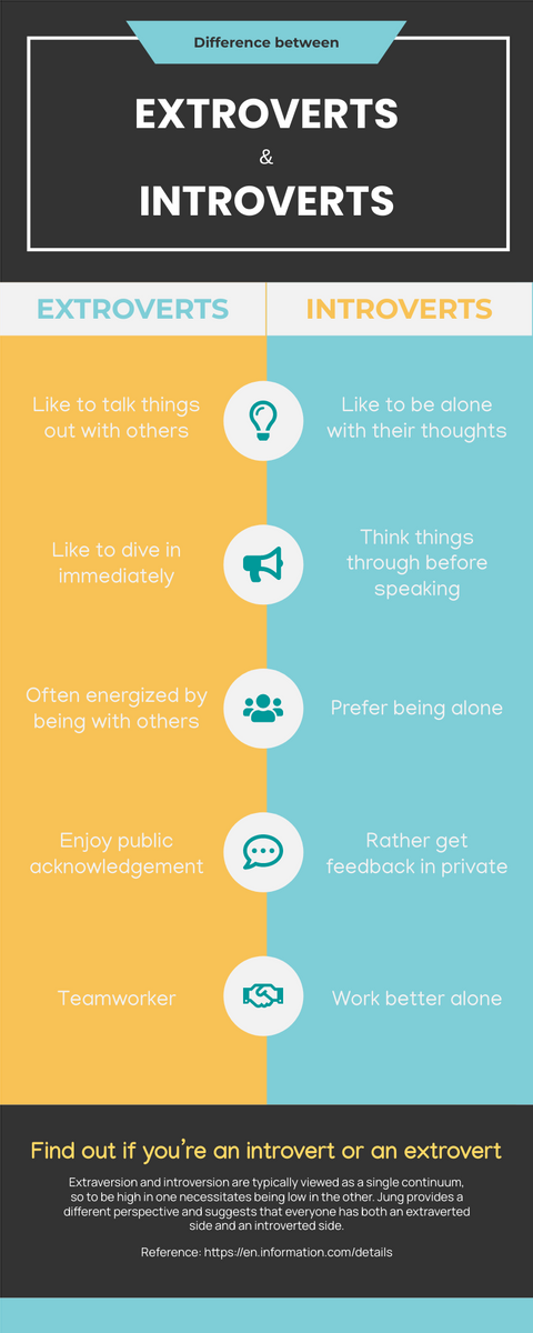 Infographic template: Extroverts vs Introverts Infographic (Created by InfoART's Infographic maker)