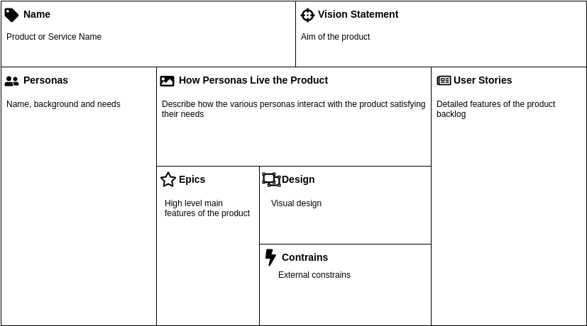 Scrum Product Canvas (Product Planning Example)