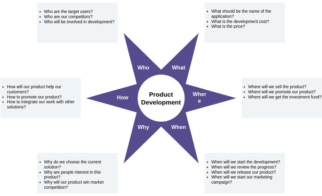 Starbursting template: Product Development (Created by Diagrams's Starbursting maker)