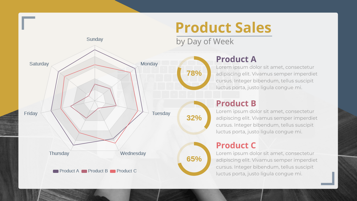 Radar Chart template: Product Sales by Day of Week (Created by Chart's Radar Chart maker)