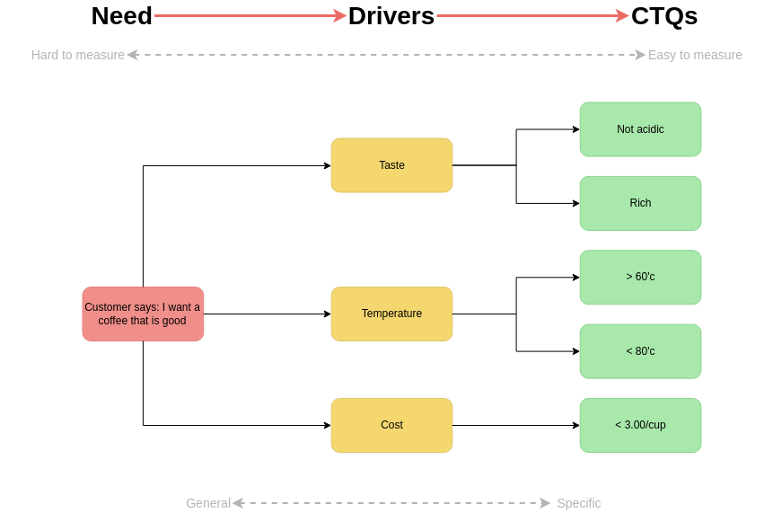 Critical To Quality Tree template: CTQ Example for Coffee Making (Created by Diagrams's Critical To Quality Tree maker)