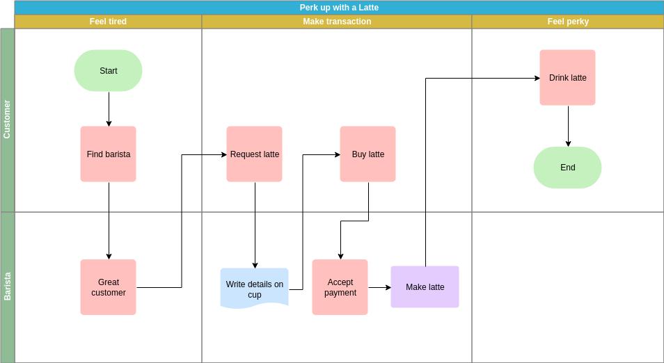 Cross Functional Flowchart template: Transaction Cross Functional Flowchart (Created by Diagrams's Cross Functional Flowchart maker)