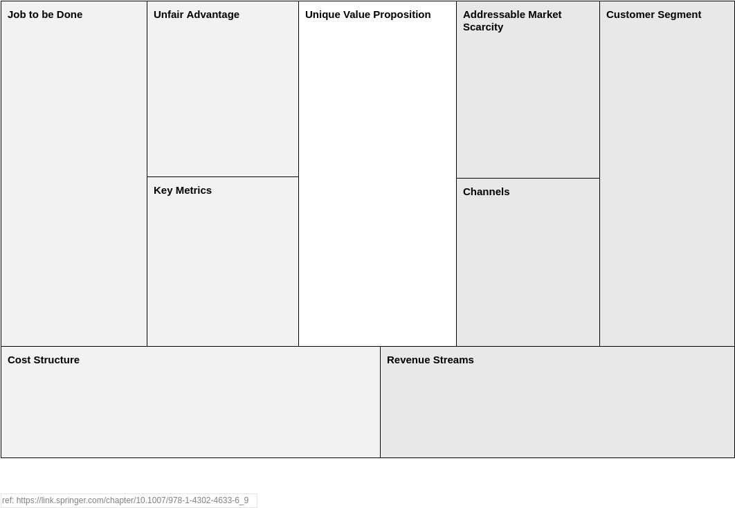 Disruption by Design Canvas (AnalysisCanvas/StrategyTools Example)