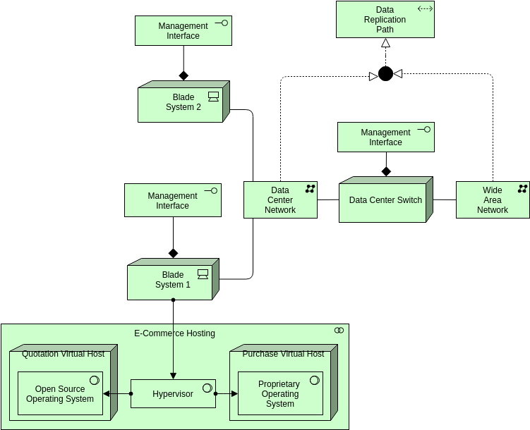 Archimate Diagram template: Technology Active Structure Elements (Created by Diagrams's Archimate Diagram maker)