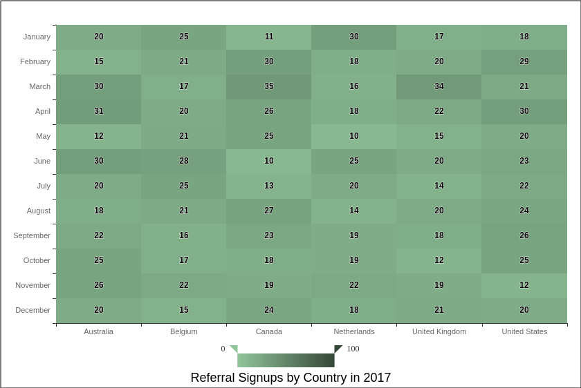 Referral Signups by Country in 2017 (Heatmap Chart Example)