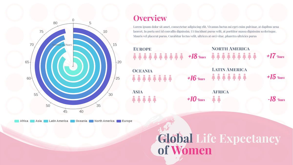 Radial Chart template: Global Life Expectancy of Women (Created by Chart's Radial Chart maker)