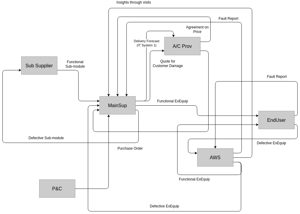 Information Flow Diagram template: Support Contract Information Flow (Created by Diagrams's Information Flow Diagram maker)