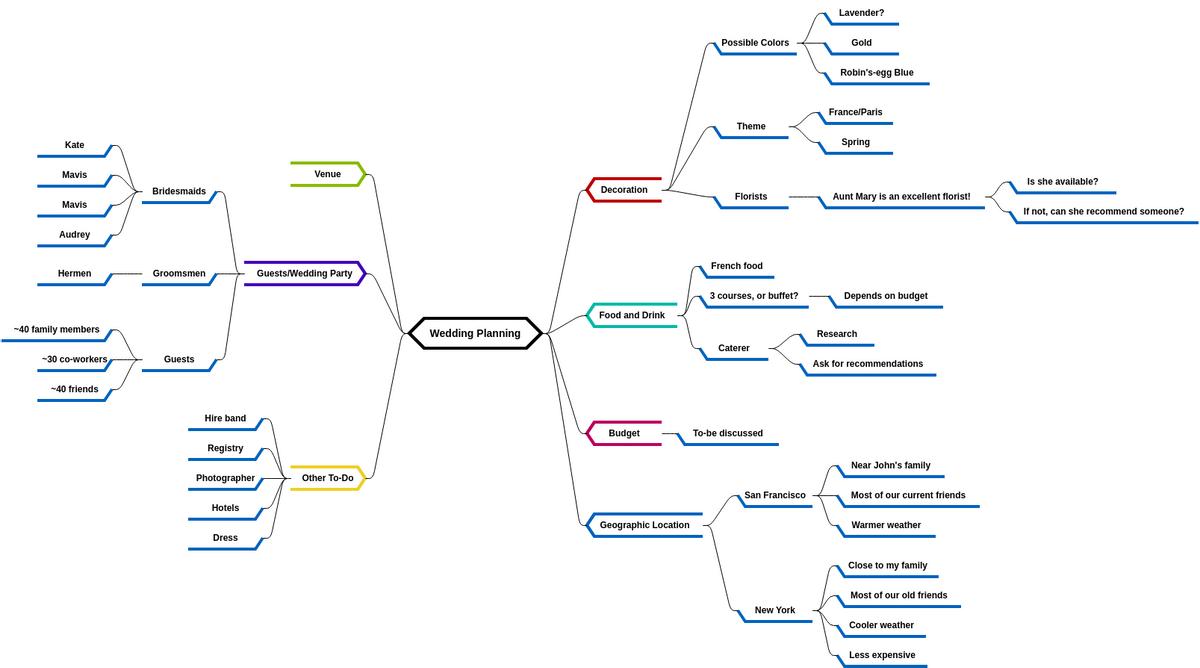 Mind Map Diagram template: Wedding Planning 3 (Created by Diagrams's Mind Map Diagram maker)