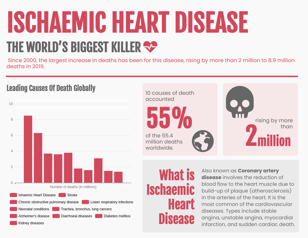 Infographic template: Infographic Of Ischaemic Heart Disease (Created by InfoART's Infographic maker)