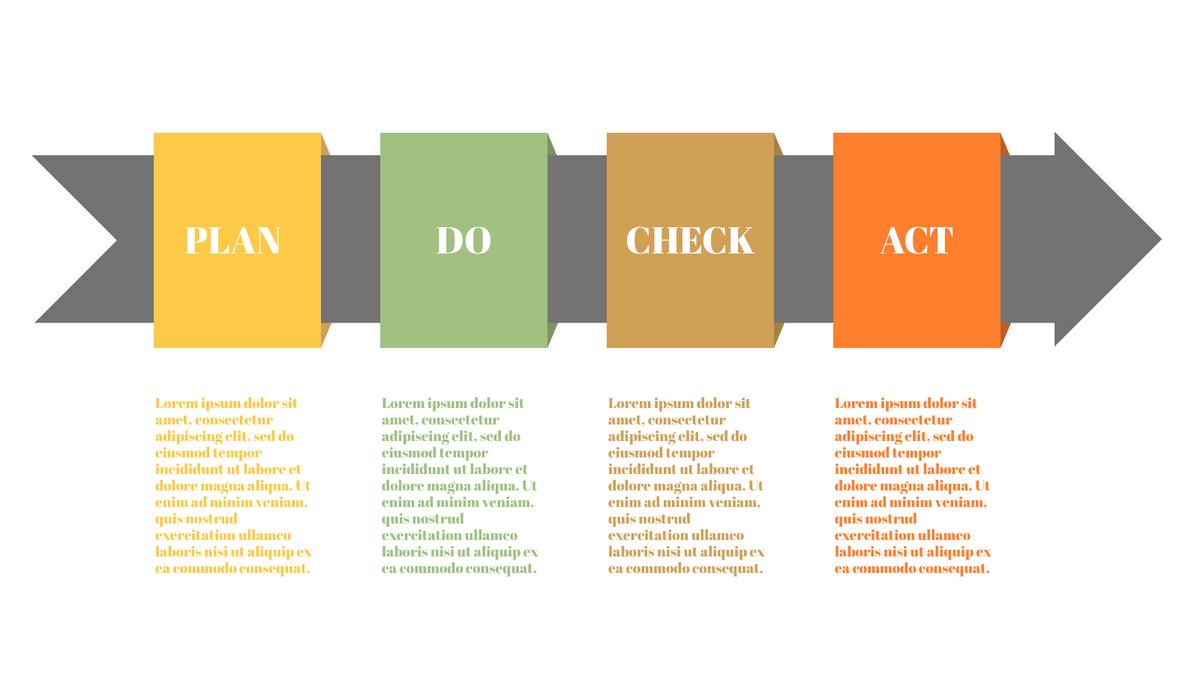 PDCA Model template: PDCA Framework for Problem Solving (Created by InfoART's PDCA Model marker)