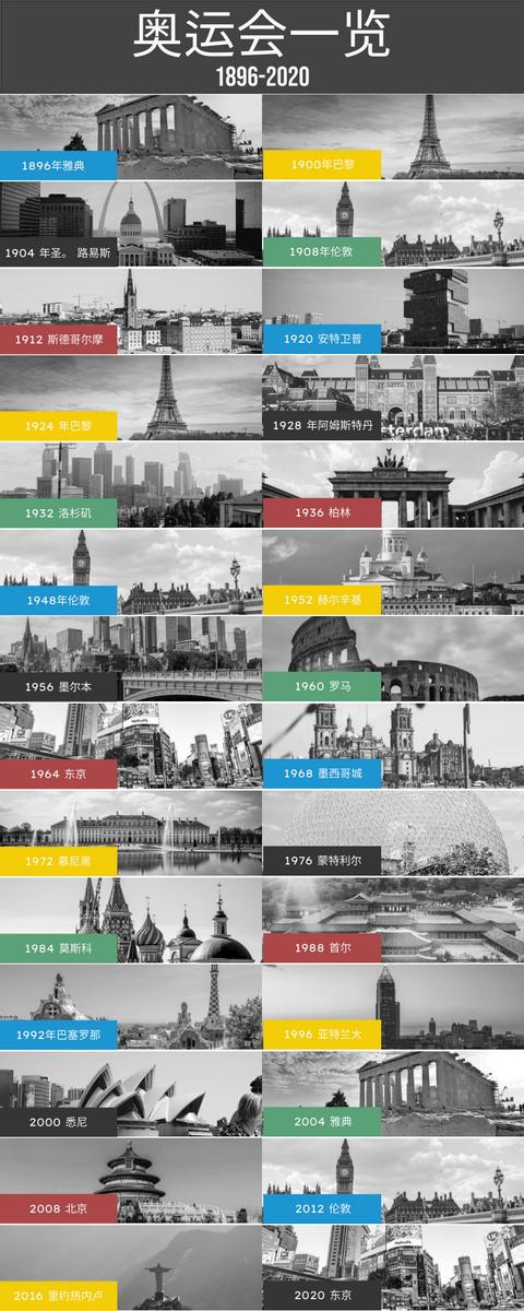信息图表 template: 奥林匹克运动会列表信息图 (Created by InfoART's 信息图表 maker)